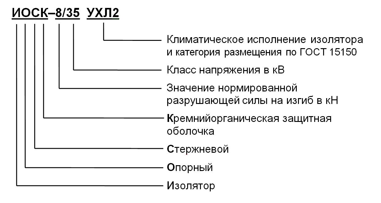 Структура условного обозначения опорных стержневых полимерных изоляторов, разработанных до 2004 г.
